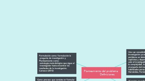 Mind Map: Planteamiento del problema                  Definiciones