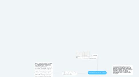 Mind Map: Métricas del Modelo de Análisis