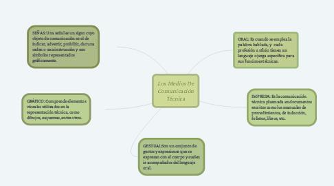 Mind Map: Los Medios De Comunicación Técnica