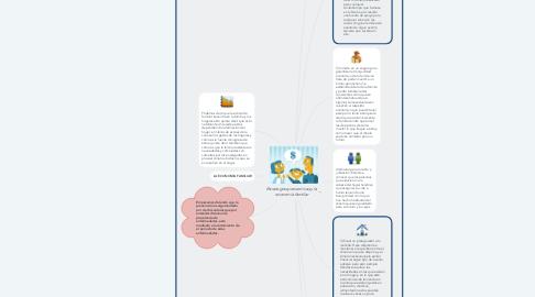 Mind Map: Estrategias preventivas y la economía familiar