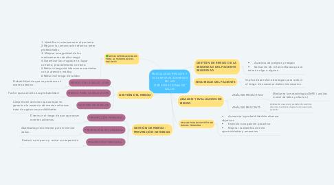 Mind Map: ENFOQUE DE RIESGOS  Y LOS EVENTOS ADVERSOS EN LAS ORGANIZACIONES DE SALUD