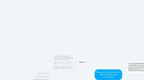 Mind Map: Planeación y administración de la capacidad de producción