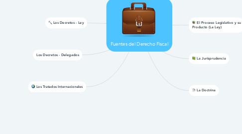 Mind Map: Fuentes del Derecho Fiscal