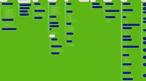 Mind Map: VINAMILK