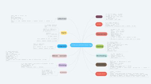 Mind Map: tendencias administrativas (1)