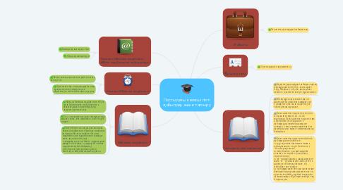 Mind Map: Постыдағы кезекшілікті қабылдау және тапсыру