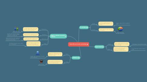 Mind Map: Identificación de variables