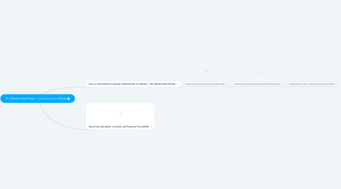 Mind Map: The Masters Real Estate – Customer is our Master