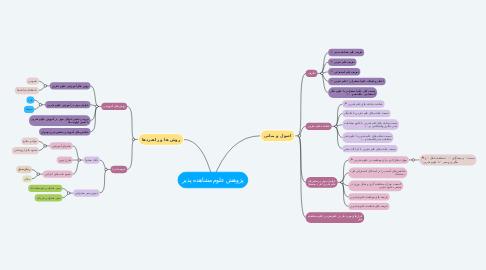 Mind Map: پژوهش علوم مشاهده پذیر