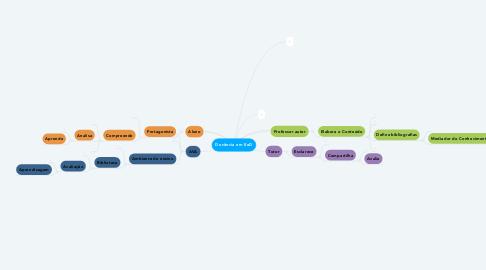 Mind Map: Docência em EaD