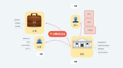 Mind Map: 台灣防疫加油