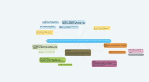 Mind Map: FUNDAÇÃO SÃO ELEMENTOS ESTRUTURAIS QUE SUPORTAM E DESTRIBUEM A CARGA GERADA NO TERRENO