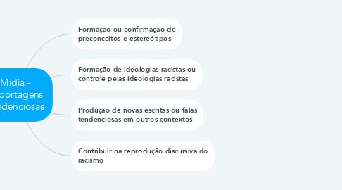 Mind Map: Mídia - Reportagens Tendenciosas