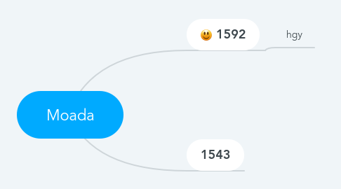 Mind Map: Moada