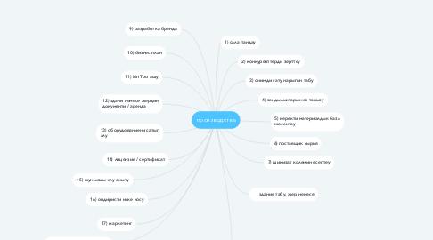 Mind Map: производства