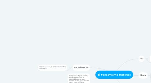Mind Map: El Pensamiento Histórico