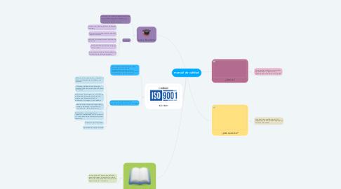 Mind Map: manual de calidad