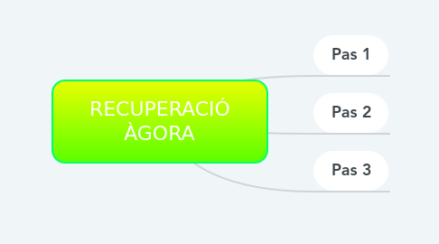 Mind Map: RECUPERACIÓ ÀGORA