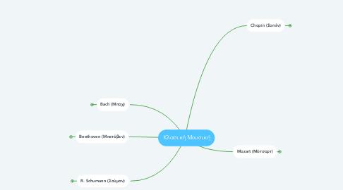 Mind Map: Κλασική Μουσική