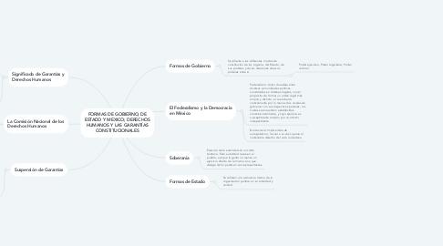 Mind Map: FORMAS DE GOBIERNO, DE ESTADO Y MEXICO; DERECHOS HUMANOS Y LAS GARANTÍAS CONSTITUCIONALES