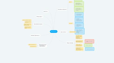 Mind Map: Просвещение