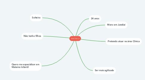 Mind Map: Aspectos que devem ser descritos no MBP para abertura de UAN