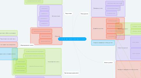 Mind Map: Ментальная карта проекта мониторинга качества