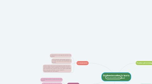 Mind Map: Evidencias sobre la teoría de la evolución.l