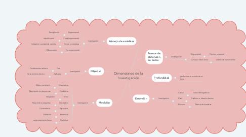 Mind Map: Dimensiones de la Investigación