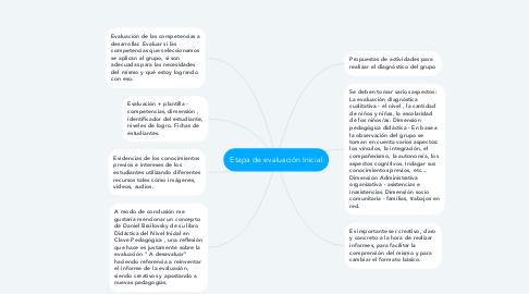 Mind Map: Etapa de evaluación Inicial