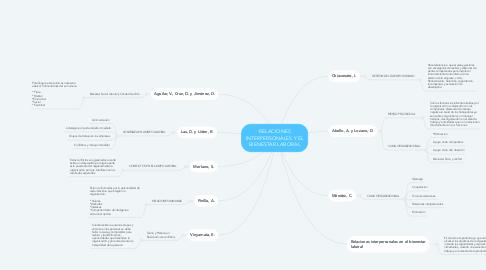 Mind Map: RELACIONES INTERPERSONALES Y EL BIENESTAR LABORAL