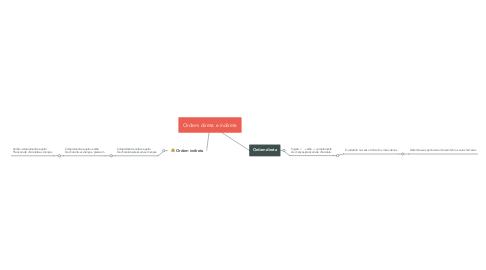 Mind Map: Ordem direta e indireta