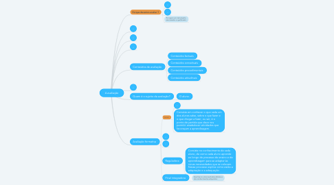 Mind Map: A avaliação