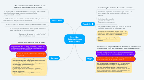 Mind Map: Repetidor, Gateway, Access Point y WISP.