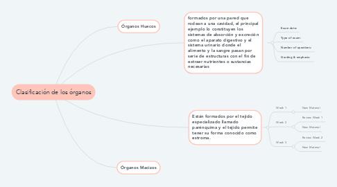 Mind Map: Clasificación de los órganos