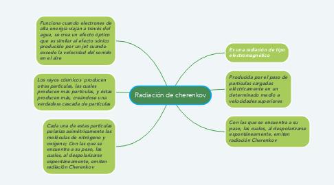Mind Map: Radiación de cherenkov