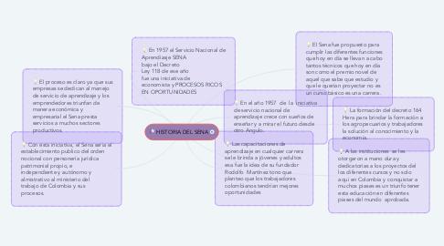 Mind Map: HISTORIA DEL SENA