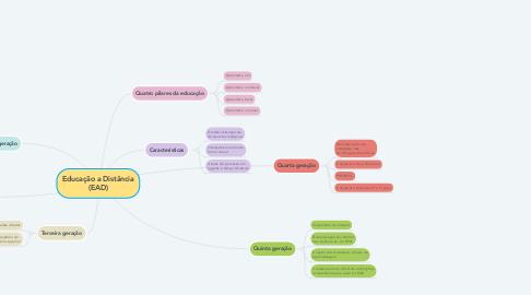 Mind Map: Educação a Distância (EAD)