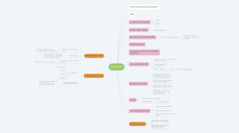 Mind Map: Hans Kelsen