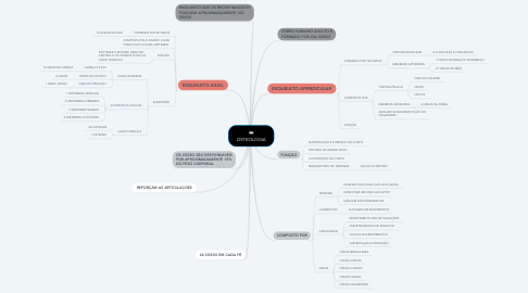 Mind Map: OSTEOLOGIA