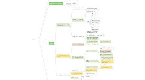 Mind Map: Cashvertising Summary