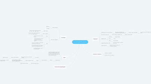 Mind Map: Comunicação Empresarial