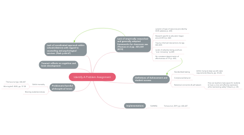 Mind Map: Identify A Problem Assignment