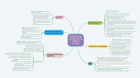 Mind Map: DESAFIOS DA LOGÍSTICA NA AMÉRICA LATINA