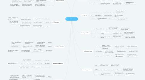 Mind Map: Tipos de tecnologías