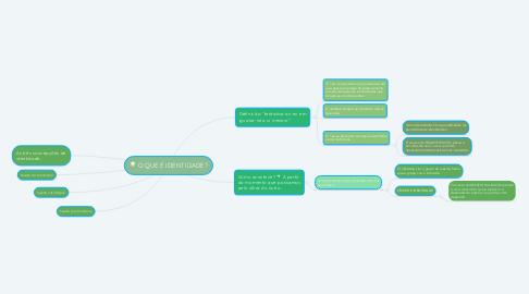 Mind Map: O QUE É IDENTIDADE?