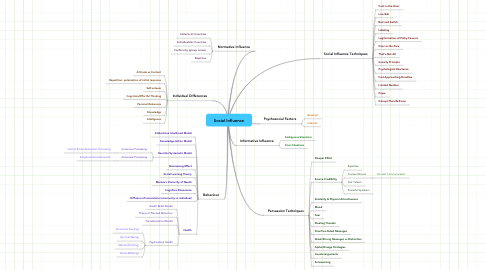 Mind Map: Social Influence