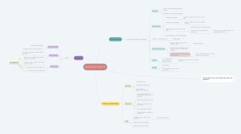 Mind Map: Qualititave Research