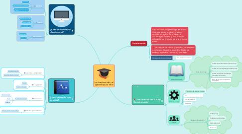 Mind Map: La clase invertida y el aprendizaje por retos