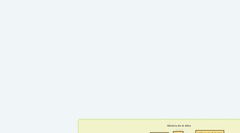 Mind Map: Historia de la ética